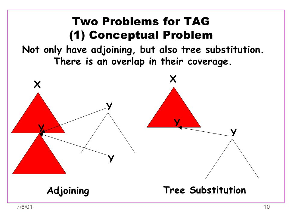 7/6/0110 Two Problems for TAG (1) Conceptual Problem Not only have adjoining, but also tree substitution. There is an overlap in their coverage. X Y Y
