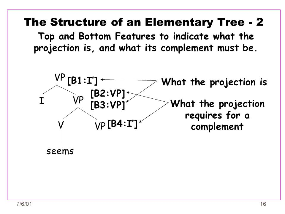 7/6/0116 The Structure of an Elementary Tree - 2 What the projection requires for a complement What the projection is Top and Bottom Features to indic