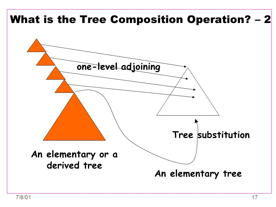 7/6/0117 What is the Tree Composition Operation? – 2 one-level adjoining Tree substitution An elementary or a derived tree An elementary tree