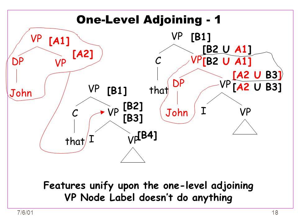 7/6/0118 One-Level Adjoining - 1 that VP C [B2] [B3] VP I John VP DP [A1] [A2] that [B1] [B4] [B1] VP C DP [B2 U A1] [A2 U B3] VP I John Features unif