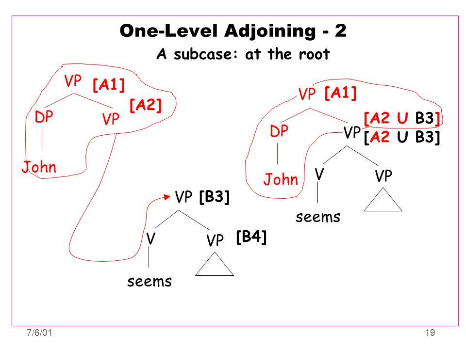 7/6/0119 One-Level Adjoining - 2 [B3] [B4] VP seems V John VP DP [A1] [A2] John A subcase: at the root VP DP [A1] [A2 U B3] VP seems V