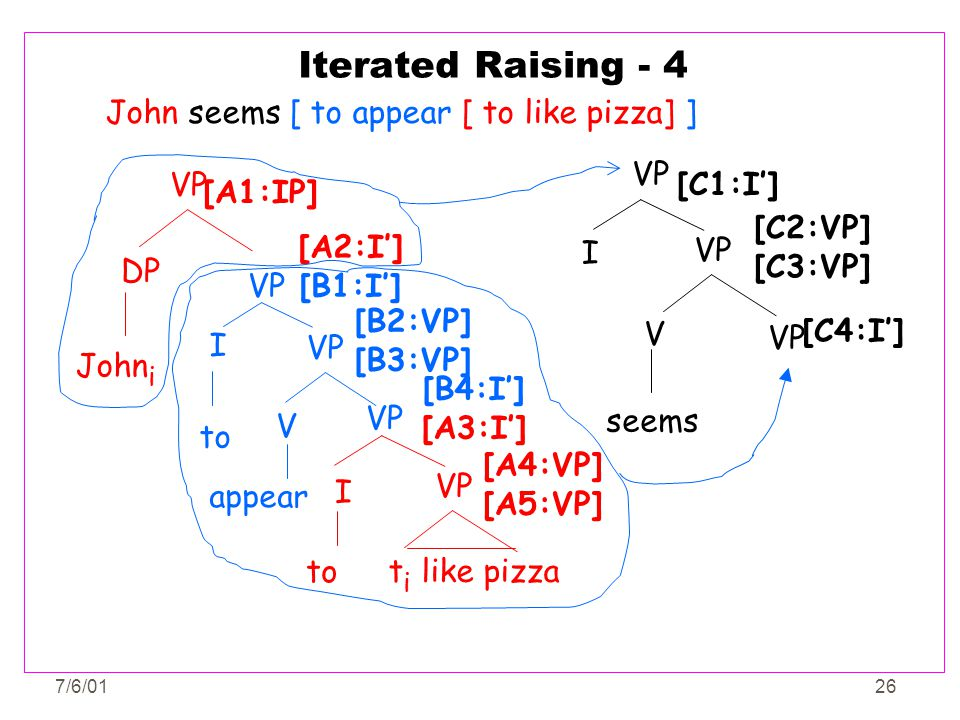 7/6/0126 Iterated Raising - 4 John seems [ to appear [ to like pizza] ] VP I seems VP V [C1:I'] [C2:VP] [C3:VP] [C4:I'] John i VP DP [A1:IP] VP to [B4