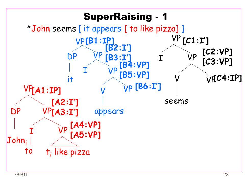 7/6/0128 SuperRaising - 1 *John seems [ it appears [ to like pizza] ] VP I seems VP V [C1:I'] [C2:VP] [C3:VP] [C4:IP] DP VP John i VP I t i like pizza