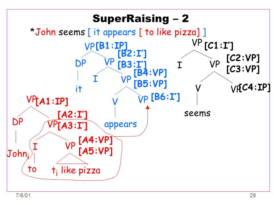 7/6/0129 SuperRaising – 2 *John seems [ it appears [ to like pizza] ] VP I seems VP V [C1:I'] [C2:VP] [C3:VP] [C4:IP] DP VP John i VP I t i like pizza