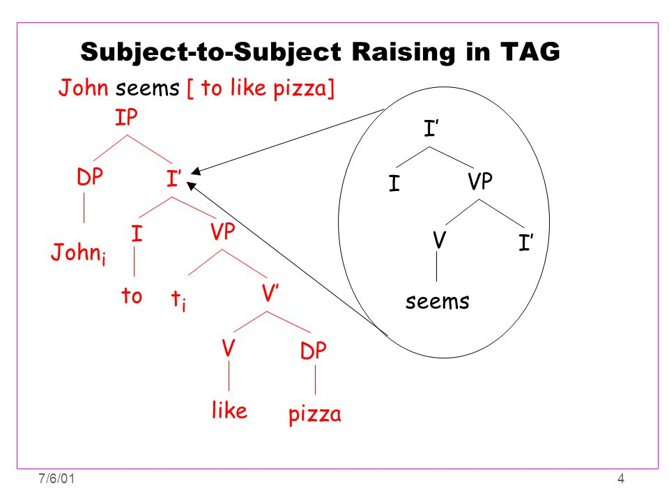7/6/0115 The Structure of an Elementary Tree - 1 John i What the projection requires for a complement VP DP VP I titi V like DP pizza [A1:IP] [A2:I'] [A3:I'] [A4:VP] [A5:VP] [A6:V'] [A7:V'] What the projection is Top and Bottom Features to indicate what the projection is, and what its complement must be.