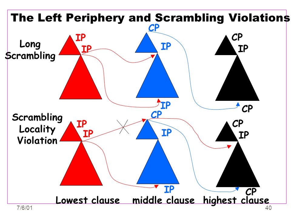 7/6/0140 The Left Periphery and Scrambling Violations Long Scrambling IP CP IP CP IP CP IP CP IP CP Scrambling Locality Violation Lowest clause middle