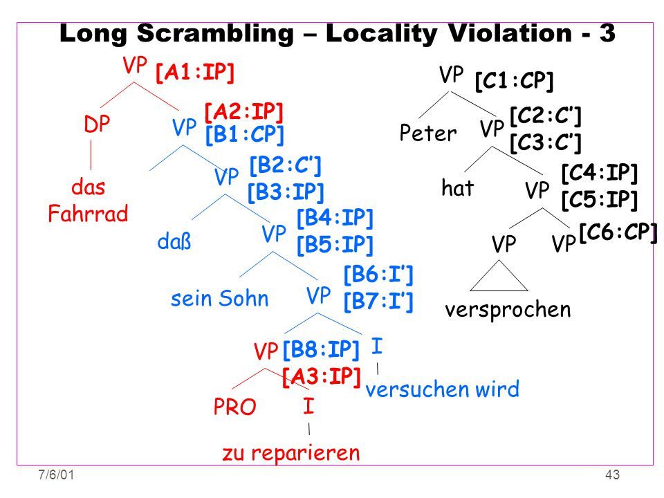7/6/0143 Long Scrambling – Locality Violation - 3 VP PRO I zu reparieren VP hat VP versprochen [C2:C'] [C3:C'] [C4:IP] [C5:IP] [C6:CP] Peter VP DP das