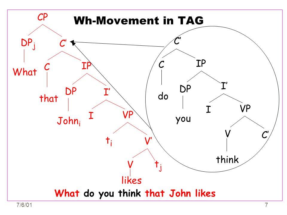 7/6/017 Wh-Movement in TAG I' C' I VP think V IP DP you C' C do CP DP j What IP DP John i C' C that V' VP titi V likes t j I' I What do you think that