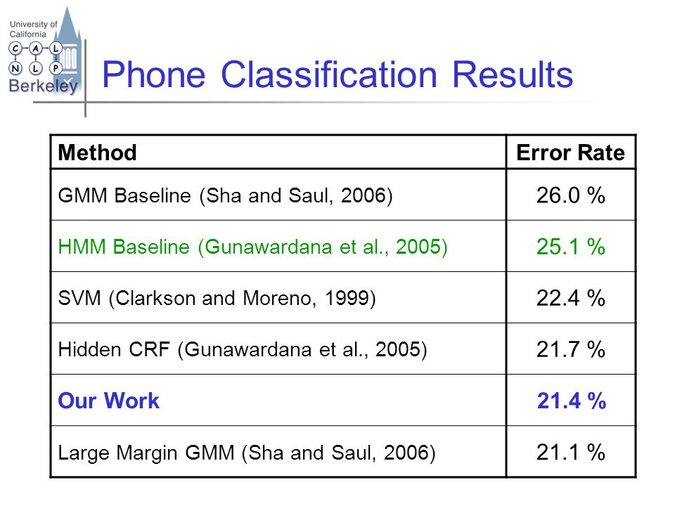Phone Classification Results MethodError Rate GMM Baseline (Sha and Saul, 2006) 26.0 % HMM Baseline (Gunawardana et al., 2005) 25.1 % SVM (Clarkson and Moreno, 1999) 22.4 % Hidden CRF (Gunawardana et al., 2005) 21.7 % Our Work21.4 % Large Margin GMM (Sha and Saul, 2006) 21.1 %