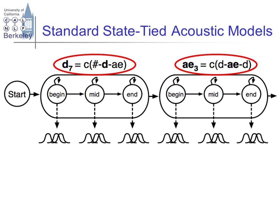 Standard State-Tied Acoustic Models