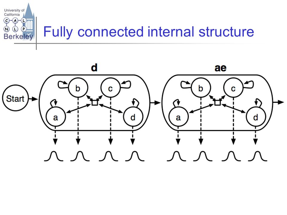 Fully connected internal structure