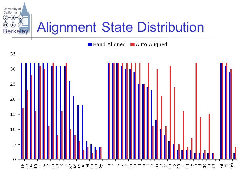 Alignment State Distribution