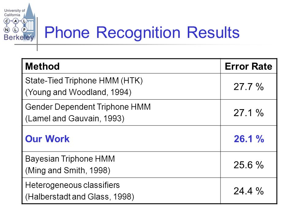Phone Recognition Results MethodError Rate State-Tied Triphone HMM (HTK) (Young and Woodland, 1994) 27.7 % Gender Dependent Triphone HMM (Lamel and Gauvain, 1993) 27.1 % Our Work26.1 % Bayesian Triphone HMM (Ming and Smith, 1998) 25.6 % Heterogeneous classifiers (Halberstadt and Glass, 1998) 24.4 %