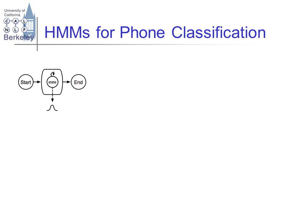 HMM states per phone