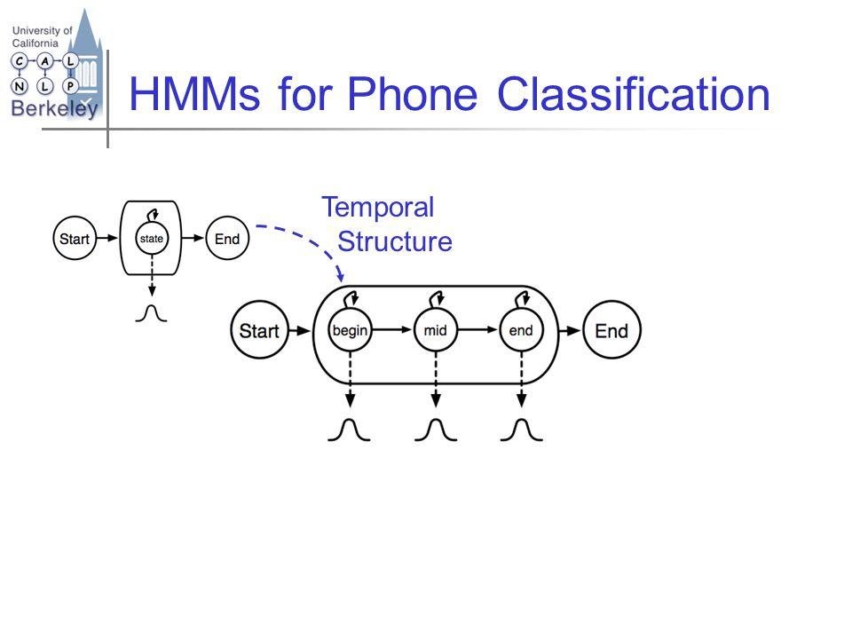 Standard subphone/mixture HMM Temporal Structure Gaussian Mixtures Model Error rate HMM Baseline25.1%