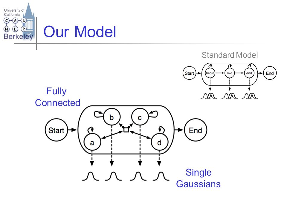 Our Model Standard Model Single Gaussians Fully Connected