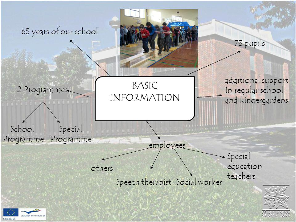BASIC INFORMATION 65 years of our school 73 pupils 2 Programmes Special Programme School Programme employees Special education teachers Social workerSpeech therapist others additional support In regular school and kindergardens