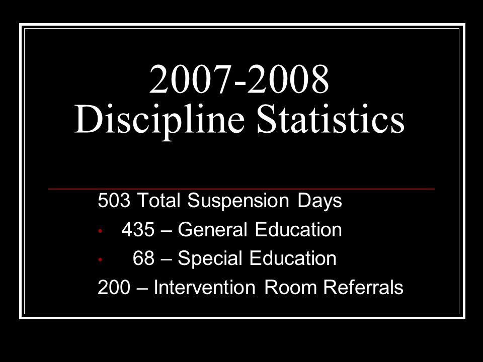 2007-2008 Discipline Statistics 503 Total Suspension Days 435 – General Education 68 – Special Education 200 – Intervention Room Referrals