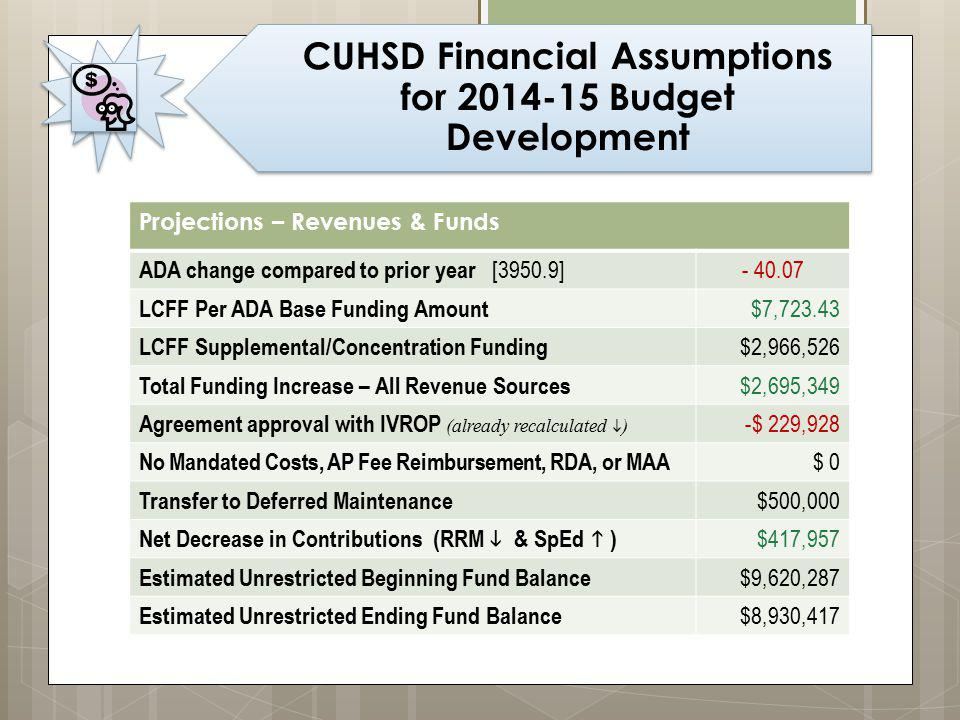 CUHSD Financial Assumptions for 2014-15 Budget Development Projections – Revenues & Funds ADA change compared to prior year [3950.9] - 40.07 LCFF Per ADA Base Funding Amount $7,723.43 LCFF Supplemental/Concentration Funding $2,966,526 Total Funding Increase – All Revenue Sources $2,695,349 Agreement approval with IVROP (already recalculated  ) -$ 229,928 No Mandated Costs, AP Fee Reimbursement, RDA, or MAA $ 0 Transfer to Deferred Maintenance $500,000 Net Decrease in Contributions (RRM   & SpEd  ) $417,957 Estimated Unrestricted Beginning Fund Balance $9,620,287 Estimated Unrestricted Ending Fund Balance $8,930,417