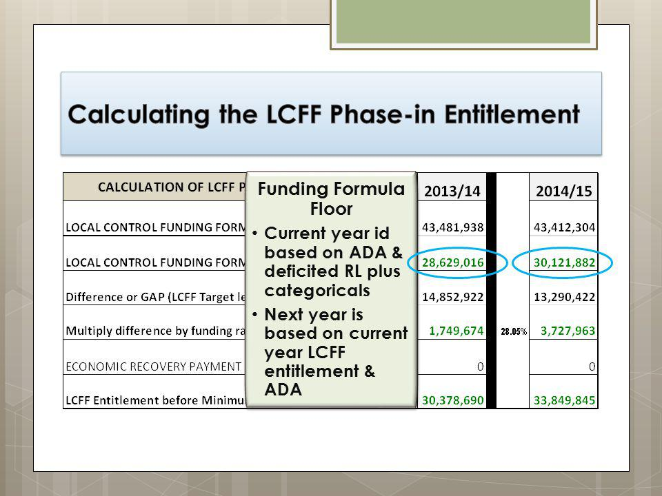 Funding Formula Floor Current year id based on ADA & deficited RL plus categoricals Next year is based on current year LCFF entitlement & ADA Funding Formula Floor Current year id based on ADA & deficited RL plus categoricals Next year is based on current year LCFF entitlement & ADA