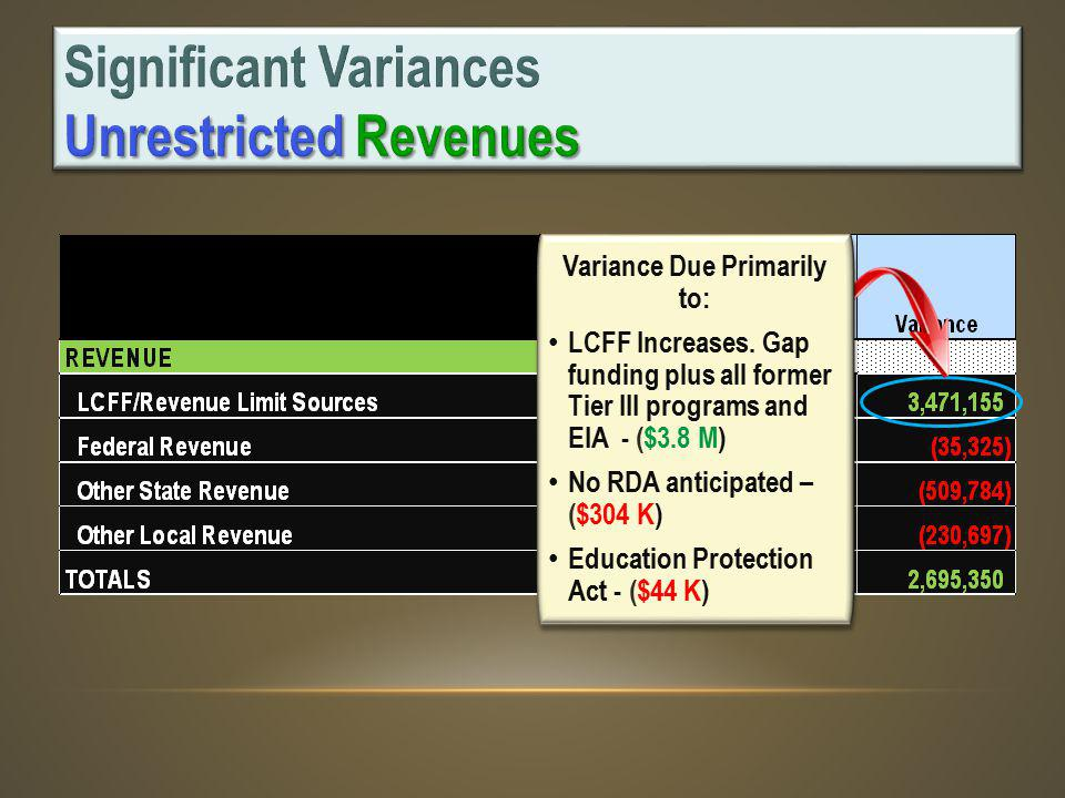 Variance Due Primarily to: LCFF Increases.
