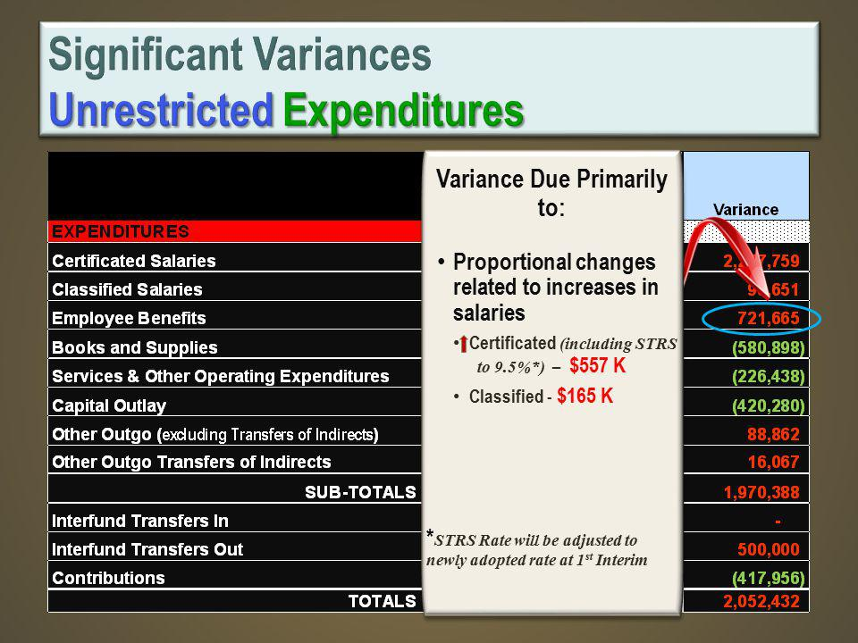 Variance Due Primarily to: Proportional changes related to increases in salaries Certificated (including STRS to 9.5%*) – $557 K Classified - $165 K * STRS Rate will be adjusted to newly adopted rate at 1 st Interim Variance Due Primarily to: Proportional changes related to increases in salaries Certificated (including STRS to 9.5%*) – $557 K Classified - $165 K * STRS Rate will be adjusted to newly adopted rate at 1 st Interim