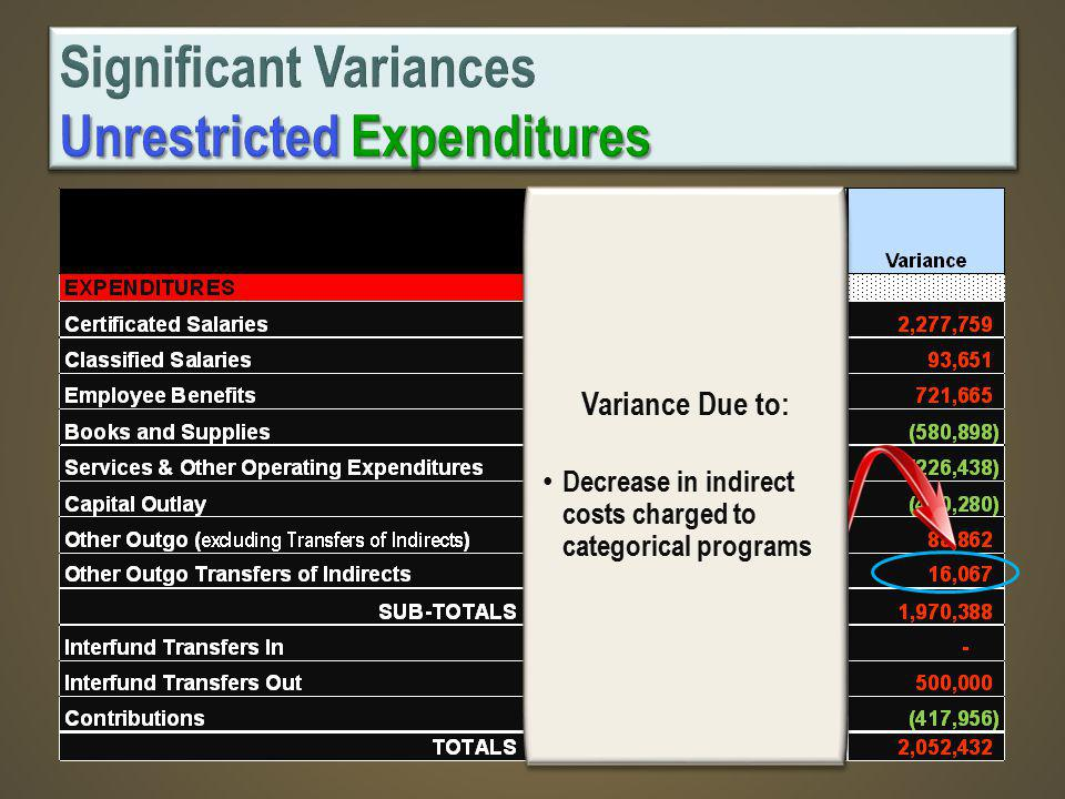 Variance Due to: Decrease in indirect costs charged to categorical programs Variance Due to: Decrease in indirect costs charged to categorical programs