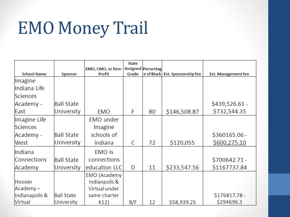 EMO Money Trail School NameSponsor EMO, CMO, or Non- Profit State Assigned Grade Percentag e of BlackEst.