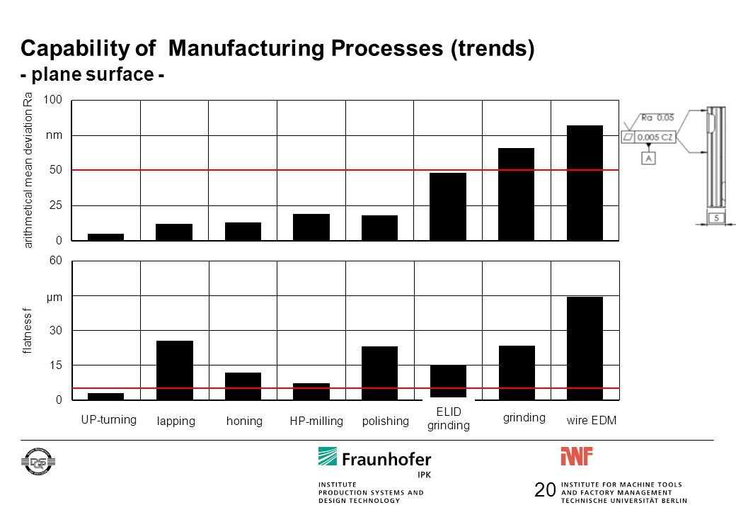 Capability of Manufacturing Processes (trends) - plane surface - HP-milling polishing honing grinding lapping wire EDM ELID grinding UP-turning flatne