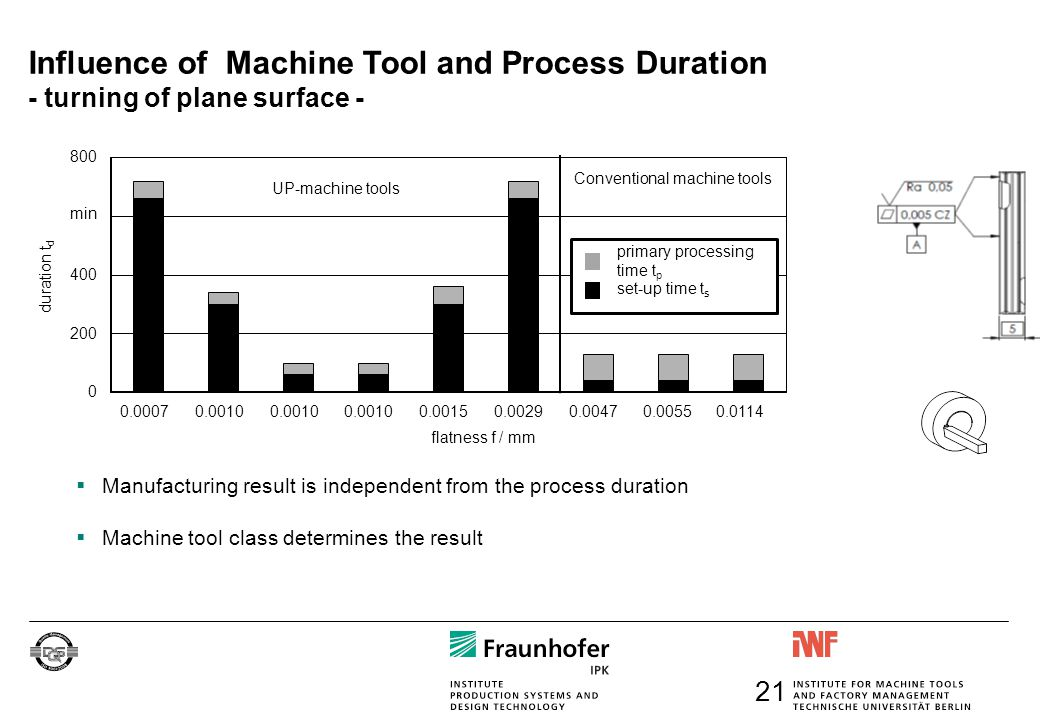 Influence of Machine Tool and Process Duration - turning of plane surface - flatness f / mm min 0.00070.0010 0.00150.00290.00470.00550.0114 UP-machine