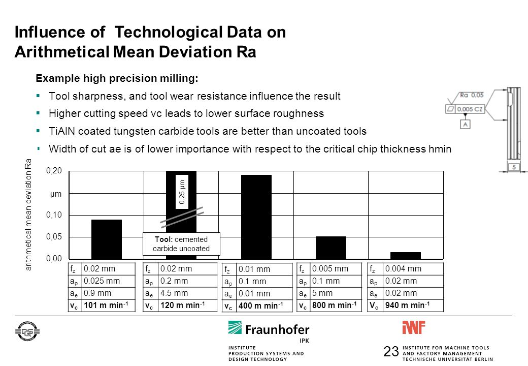 Influence of Technological Data on Arithmetical Mean Deviation Ra Example high precision milling:  Tool sharpness, and tool wear resistance influence