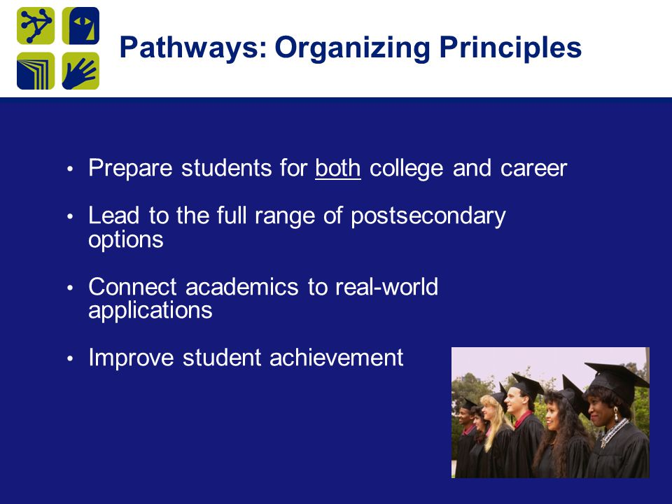 Slide 10 Pathways: Organizing Principles Prepare students for both college and career Lead to the full range of postsecondary options Connect academics to real-world applications Improve student achievement