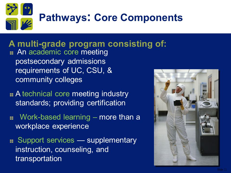 Slide 11 Pathways : Core Components An academic core meeting postsecondary admissions requirements of UC, CSU, & community colleges A technical core meeting industry standards; providing certification Work-based learning – more than a workplace experience Support services — supplementary instruction, counseling, and transportation A multi-grade program consisting of: