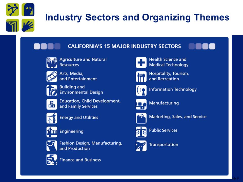 Slide 9 Industry Sectors and Organizing Themes