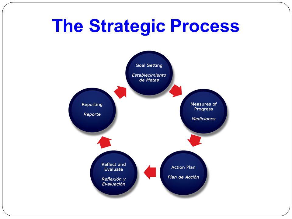 The Strategic Process