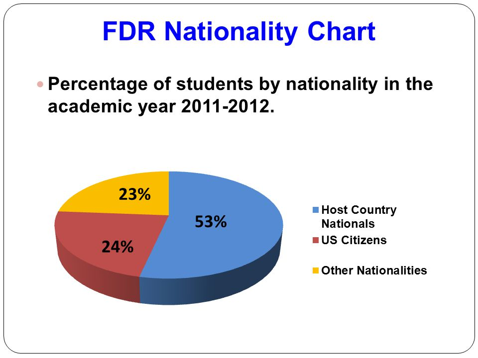 FDR Nationality Chart Percentage of students by nationality in the academic year 2011-2012.