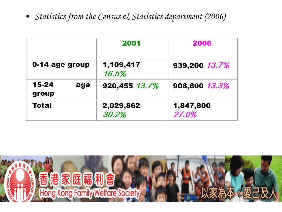 Statistics from the Census & Statistics department (2006) 20012006 0-14 age group1,109,417 16.5% 939,200 13.7% 15-24 age group 920,455 13.7% 908,600 13.3% Total2,029,862 30.2% 1,847,800 27.0%