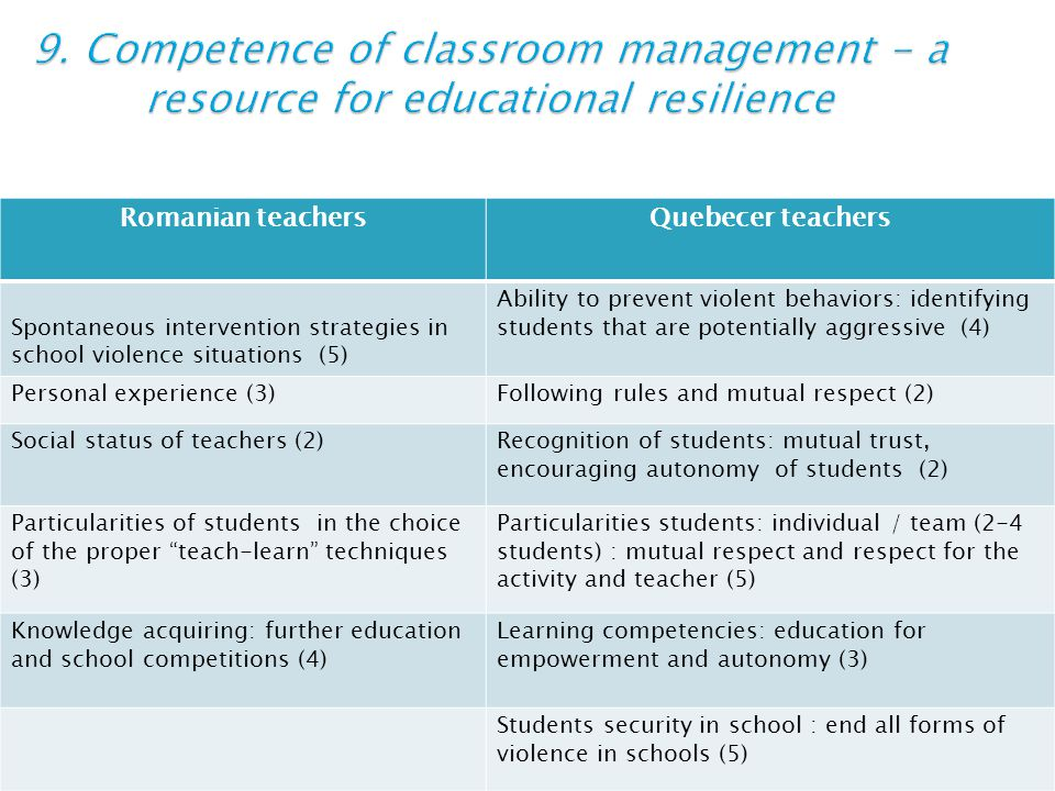 Romanian teachersQuebecer teachers Spontaneous intervention strategies in school violence situations (5) Ability to prevent violent behaviors: identifying students that are potentially aggressive (4) Personal experience (3)Following rules and mutual respect (2) Social status of teachers (2)Recognition of students: mutual trust, encouraging autonomy of students (2) Particularities of students in the choice of the proper teach-learn techniques (3) Particularities students: individual / team (2-4 students) : mutual respect and respect for the activity and teacher (5) Knowledge acquiring: further education and school competitions (4) Learning competencies: education for empowerment and autonomy (3) Students security in school : end all forms of violence in schools (5)