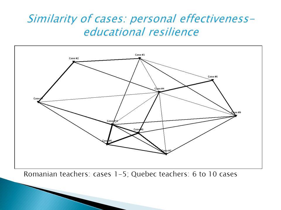 Romanian teachers: cases 1-5; Quebec teachers: 6 to 10 cases