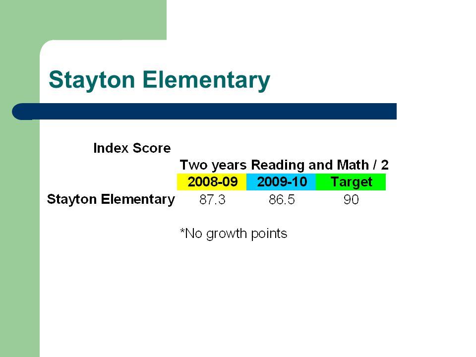 Stayton Elementary