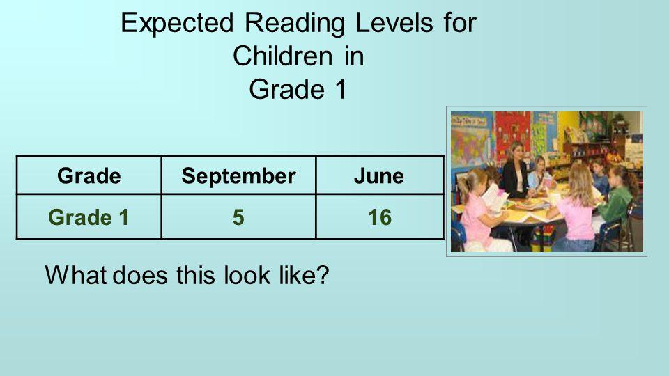 Expected Reading Levels for Children in Grade 1 GradeSeptemberJune Grade 1516 What does this look like?