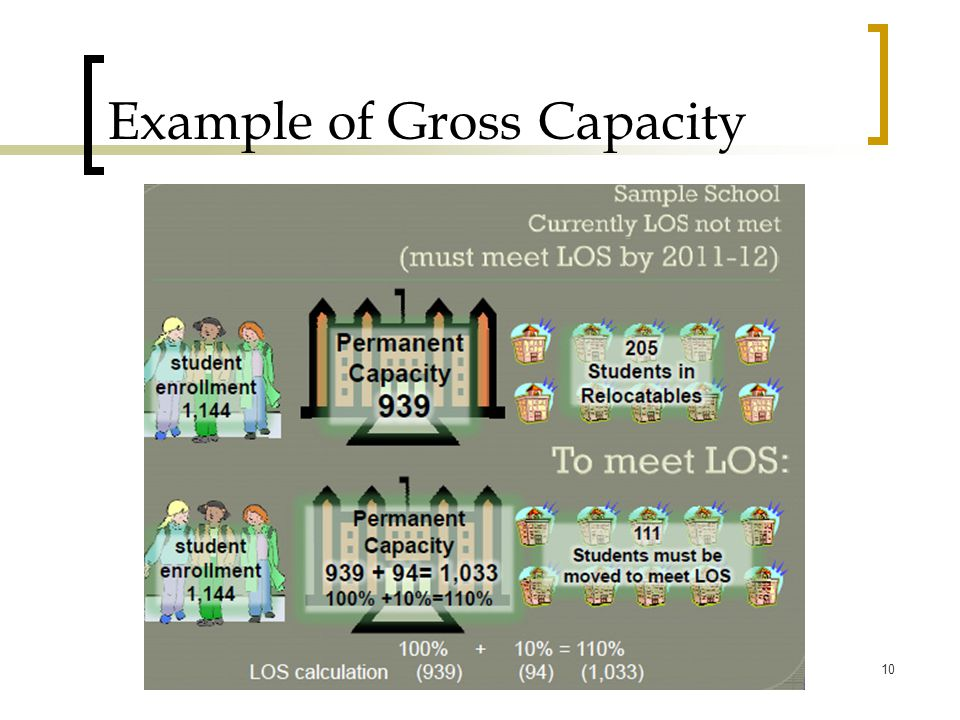 Example of Gross Capacity 10