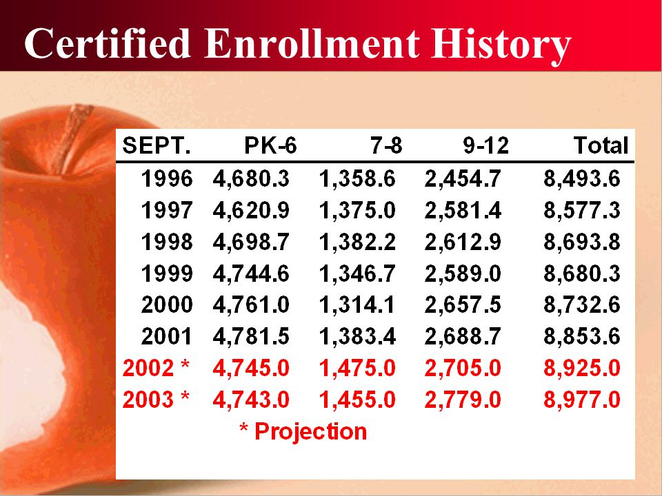 Certified Enrollment History