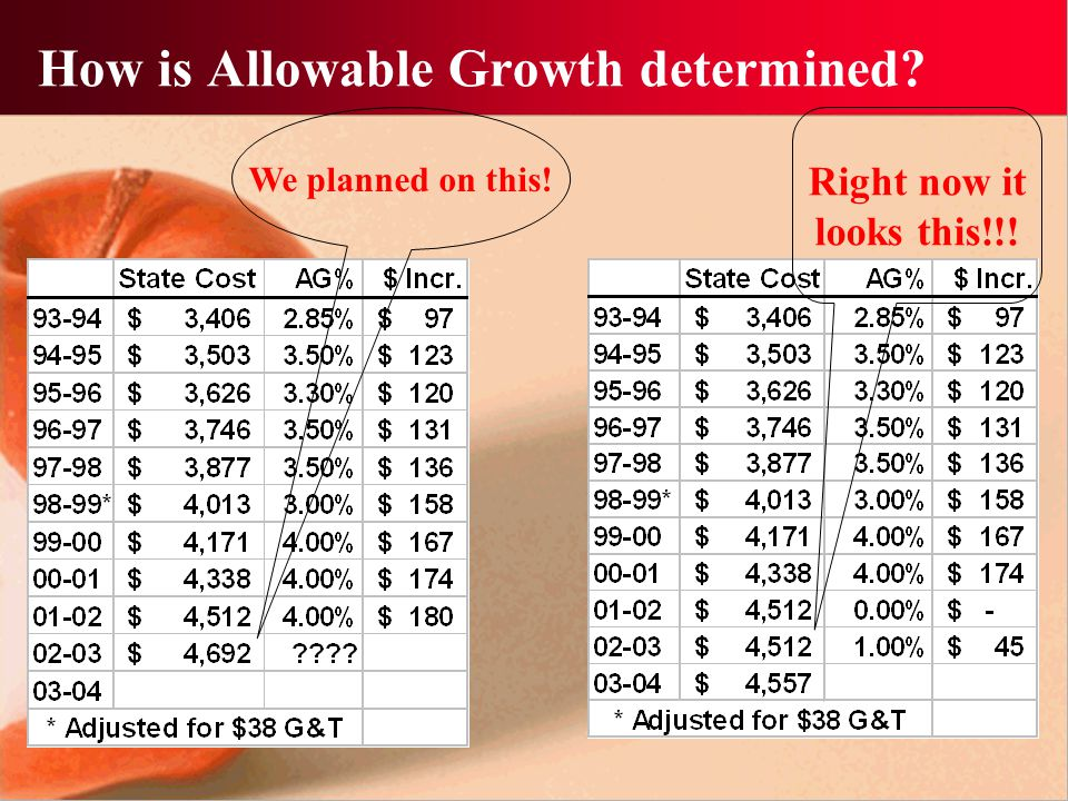 What is Allowable Growth.
