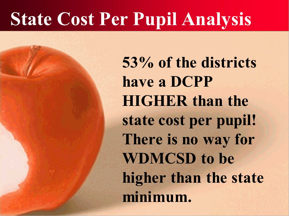 State Cost Per Pupil Analysis 53% of the districts have a DCPP HIGHER than the state cost per pupil.