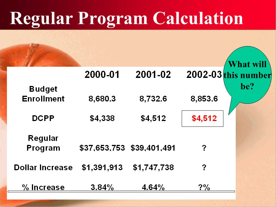 Regular Program Calculation What will this number be?