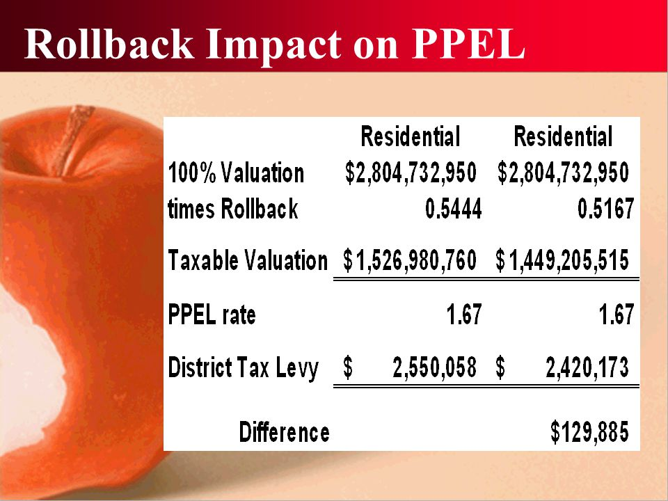Rollback Impact on PPEL