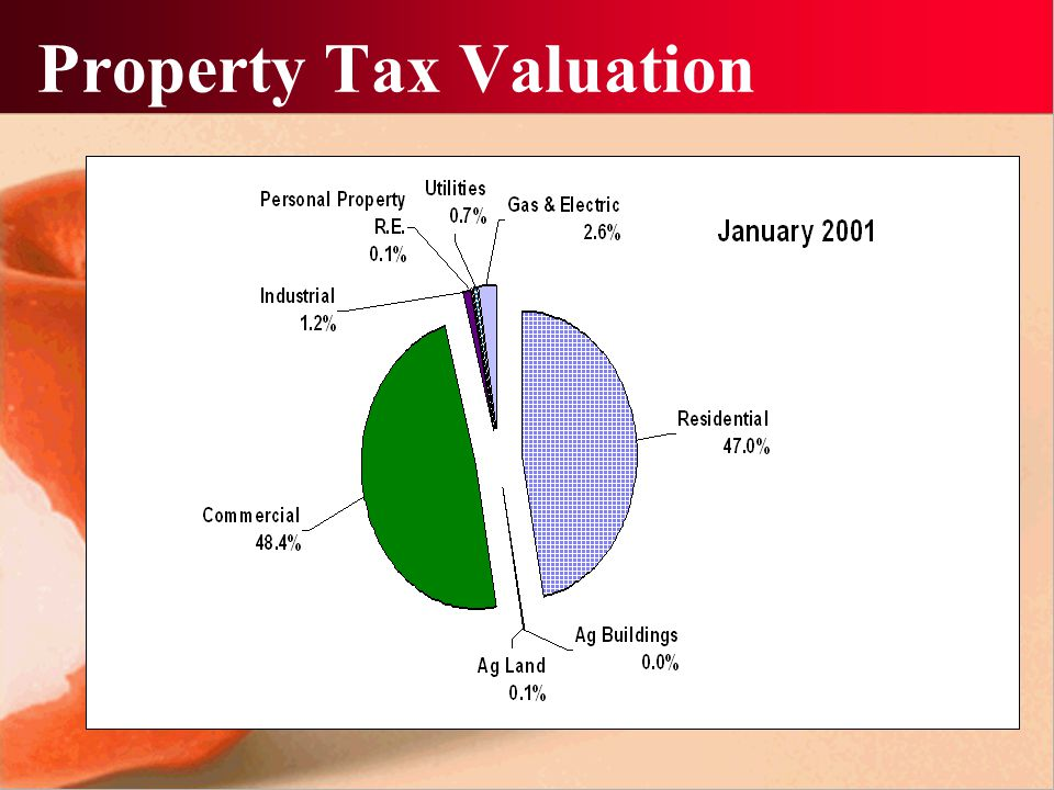 Comparison of Valuations