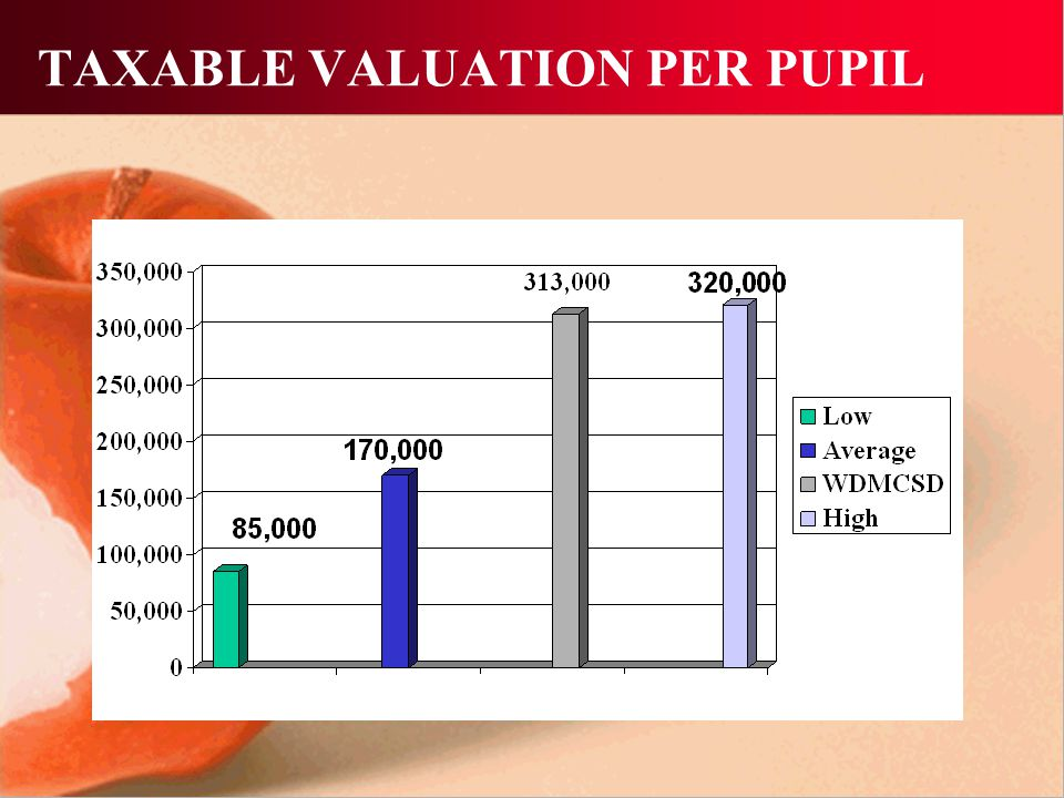 TAXABLE VALUATION PER PUPIL