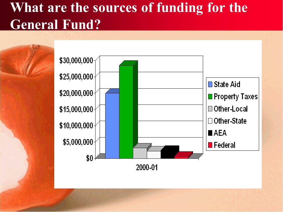 What are the sources of funding for the General Fund?